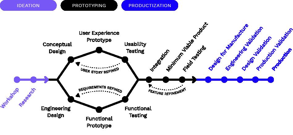 MistyWest's Product Development Roadmap